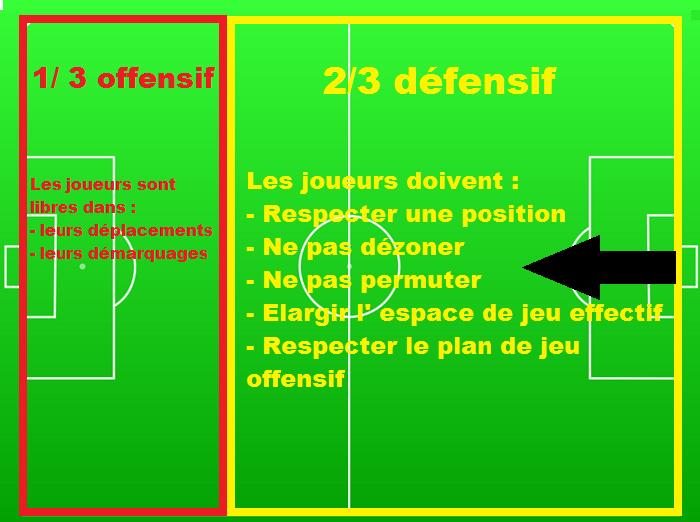 plan de jeu Guardiola