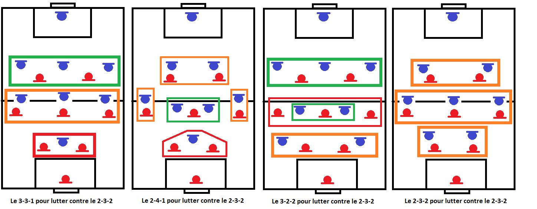 Système 2-3-2 suite