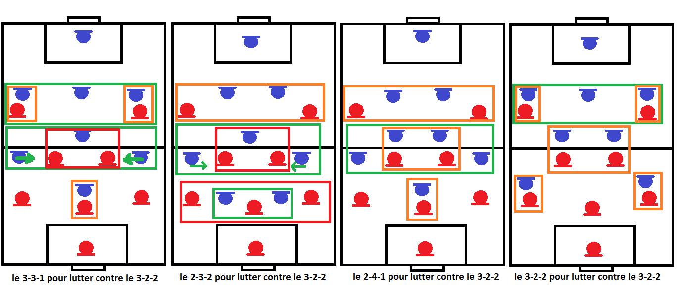 Système 3-2-2 suite
