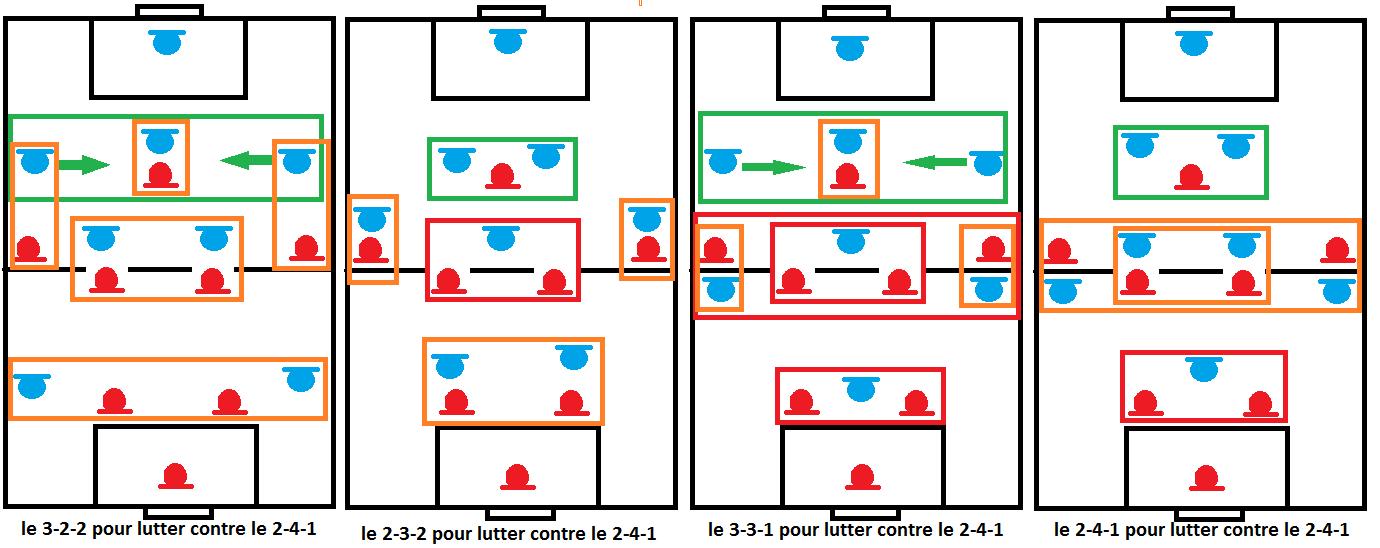 système 2-4-1 bis